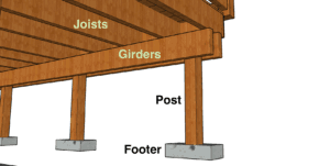 Deck Footings